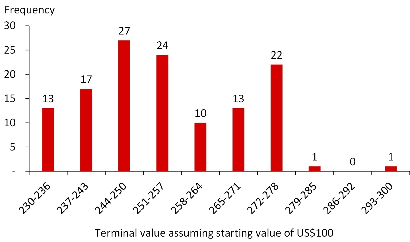 terminal value meaning