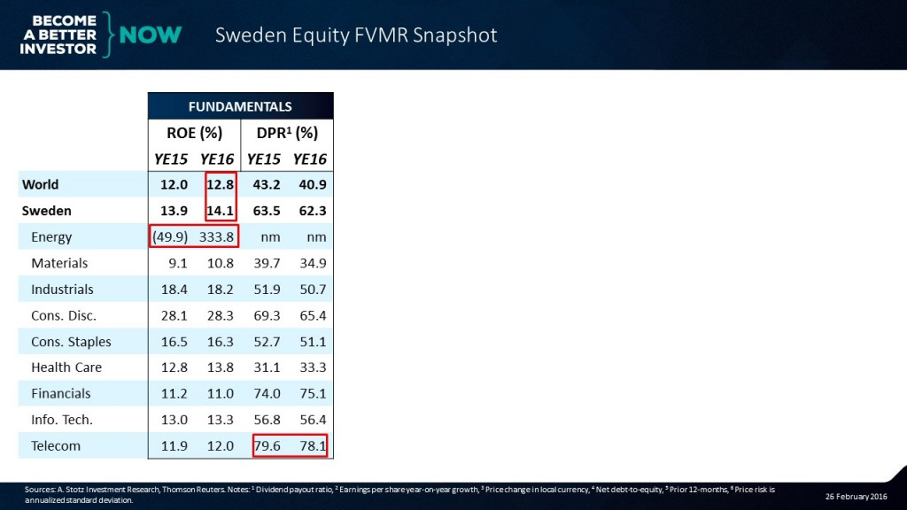 Check out the full #Sweden #Equity #FVMR Snapshot! #aktier