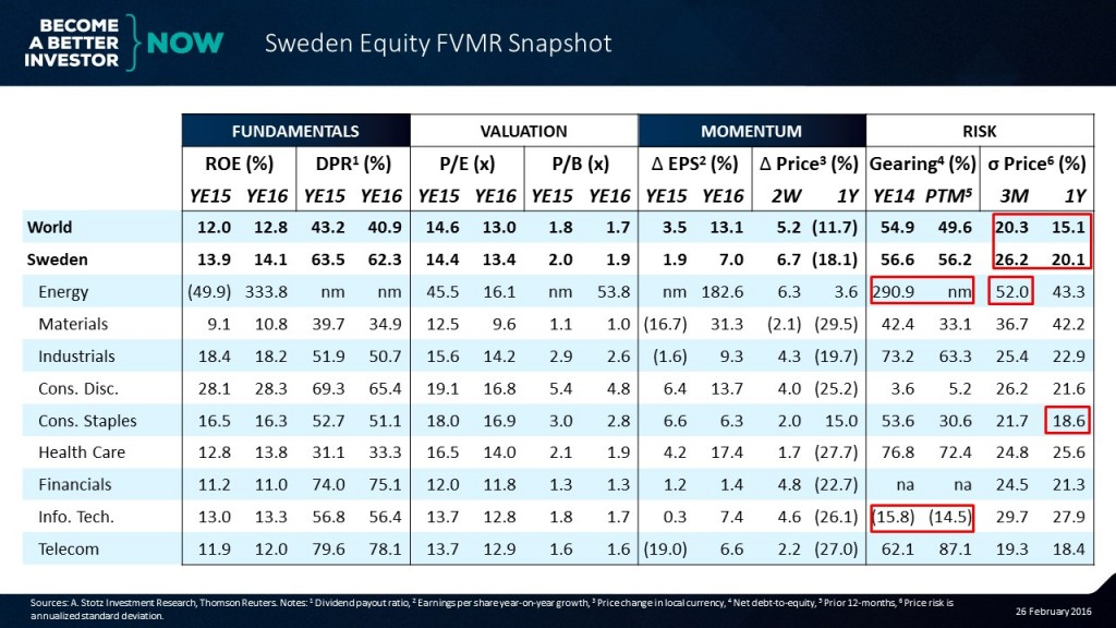 It's easy to be up to speed on the #markets with the #Sweden #Equity #FVMR Snapshot #aktier