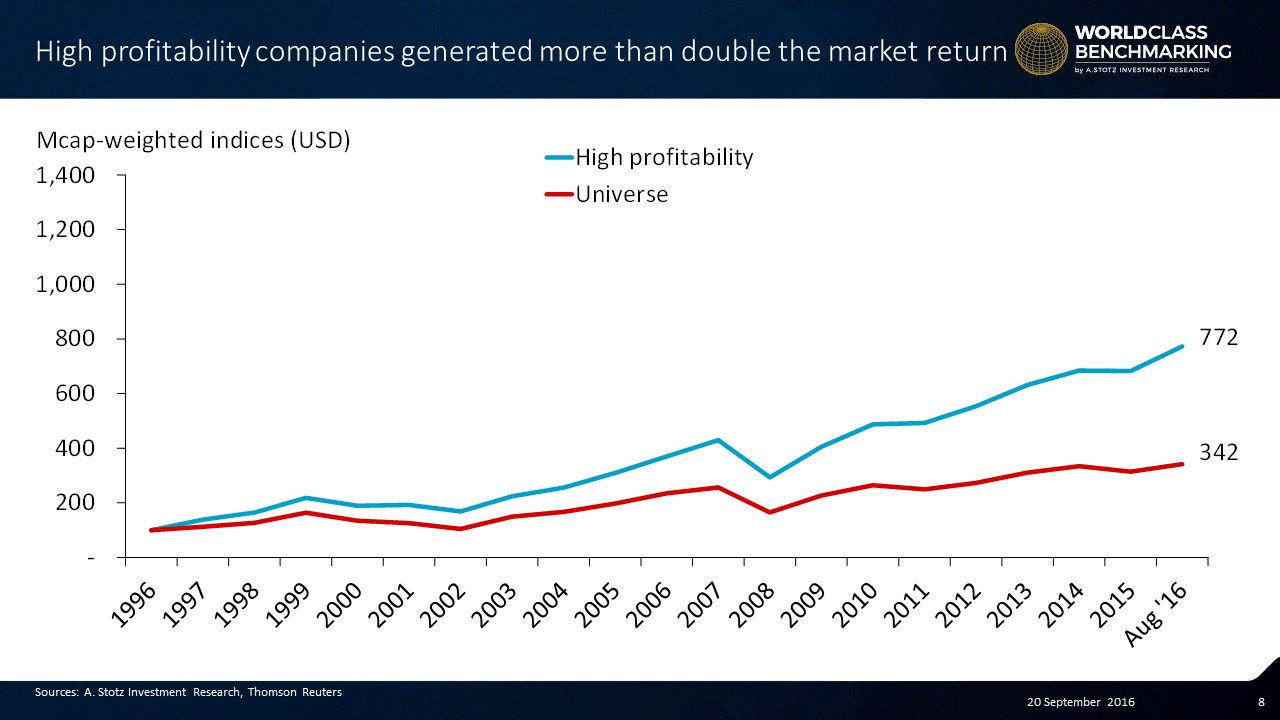 Highly #profitable companies coincident return