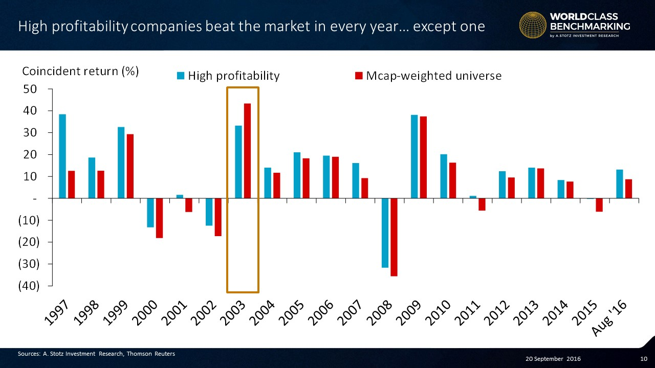 #High Profitability almost always beats the #market