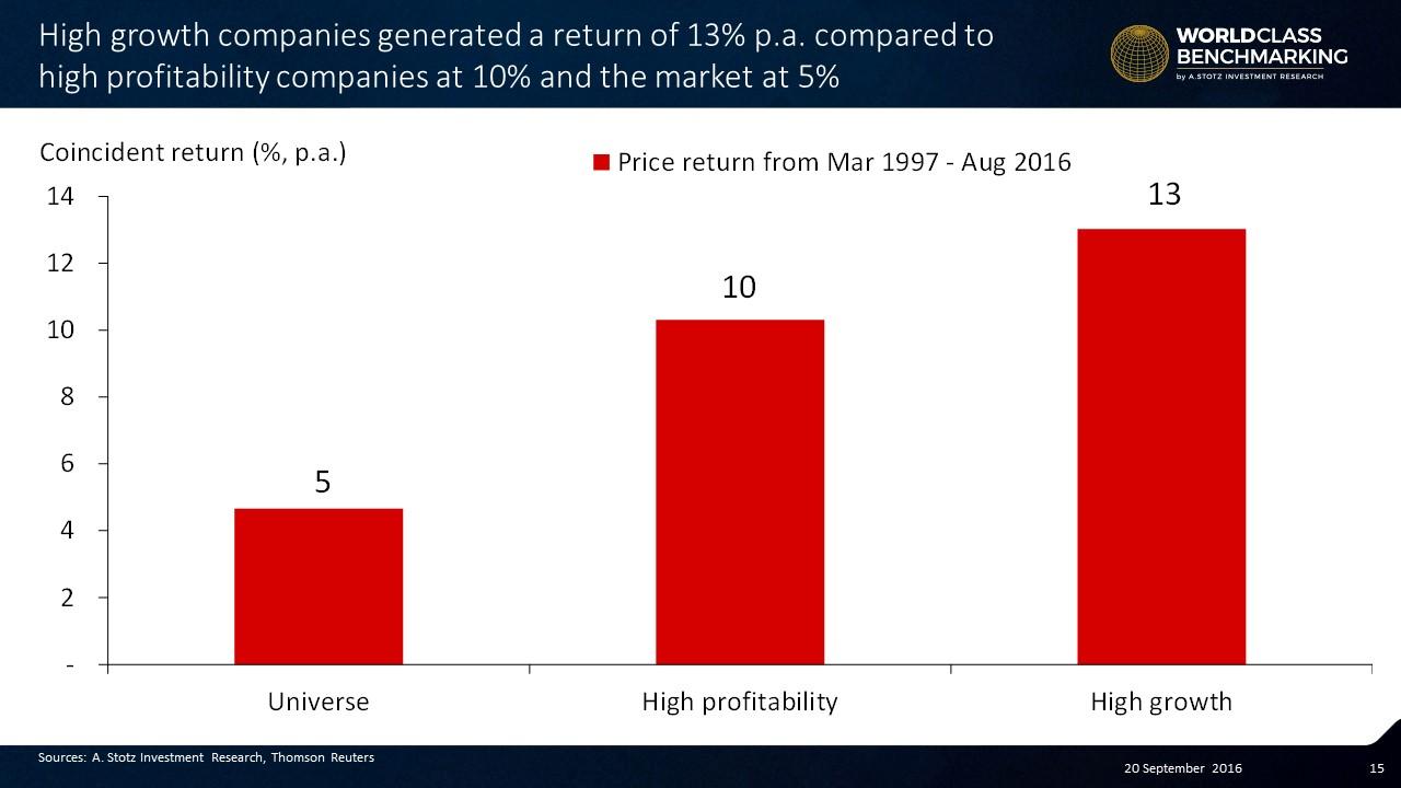 #Growth beats #Profitability on annually re-balanced coincident return