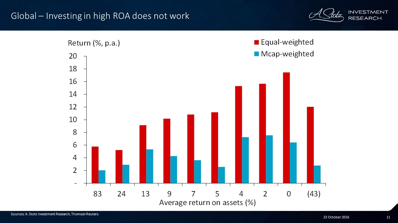 Investing in companies based solely on Return on Assets doesn't work
