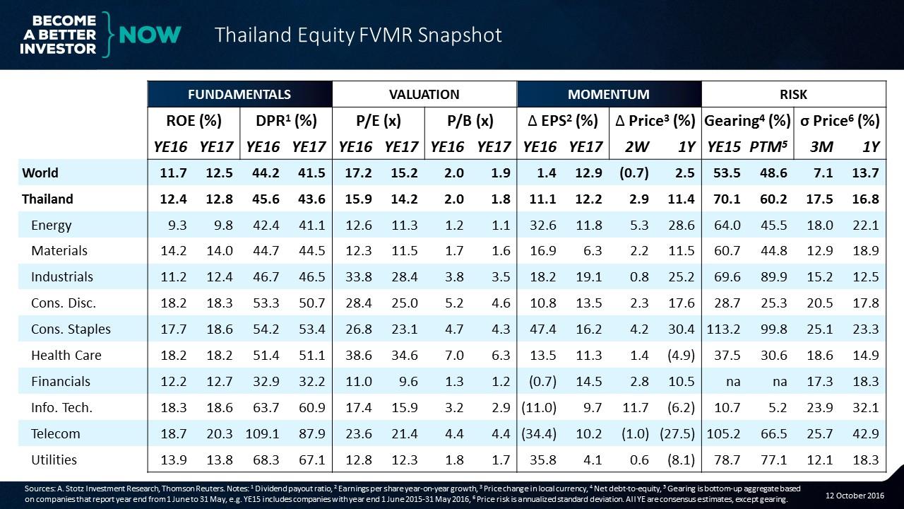 thailand-equity-fvmr-snapshot-12-oct-2016