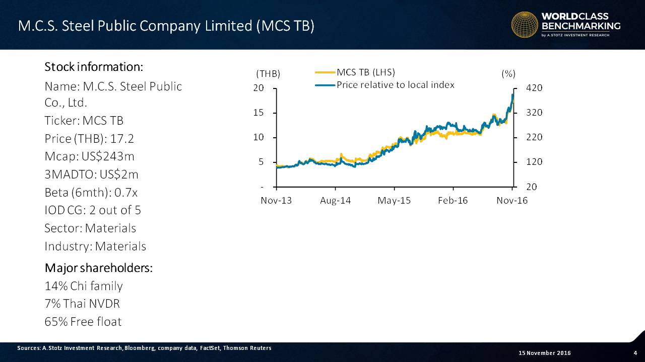 Solid share price performance for MCS #Steel