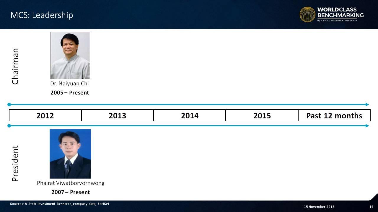 Chairman Dr. Naiyuan Chi has managed the board at MCS since 2005