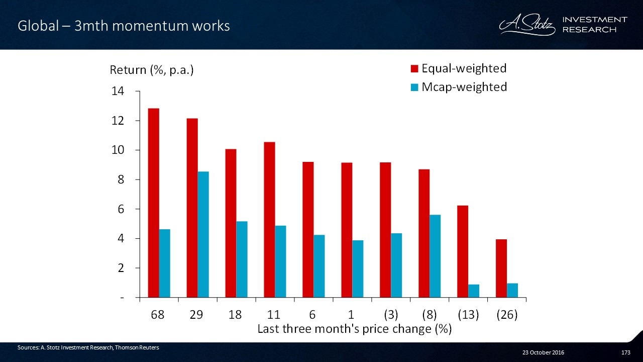 For equal-weighted, the 3mth price #momentum works nicely.