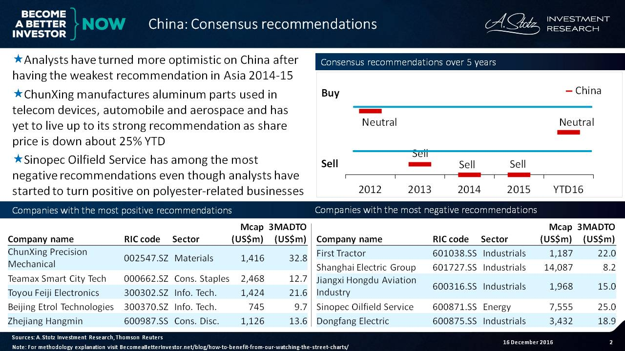 Analysts have turned more optimistic on #China