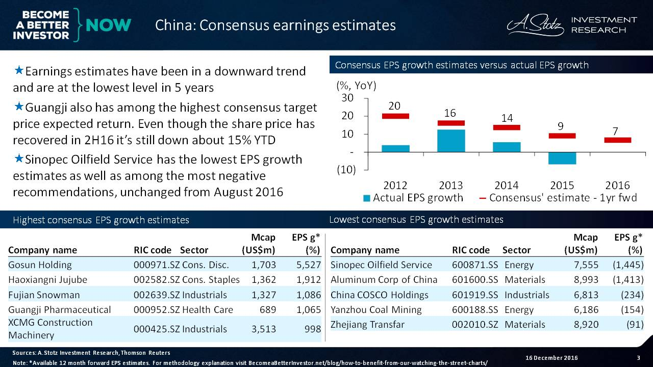 Earnings estimates have been in a downward trend for the past 5yrs in #China