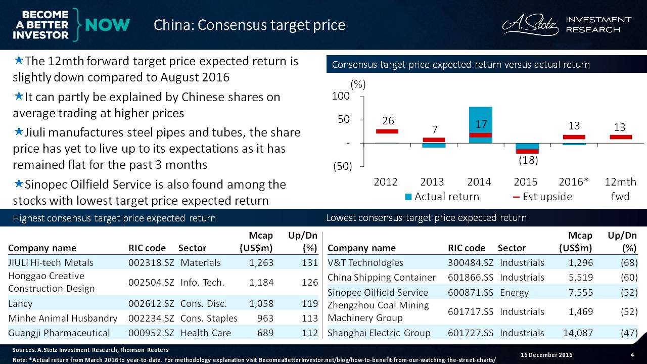 12-mth forward target price expected return is slightly down for #China vs August 2016