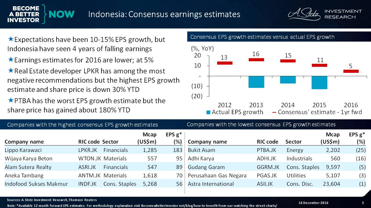 Expectations have been 10-15% EPS growth, but #Indonesia has seen 4yrs of falling EPS