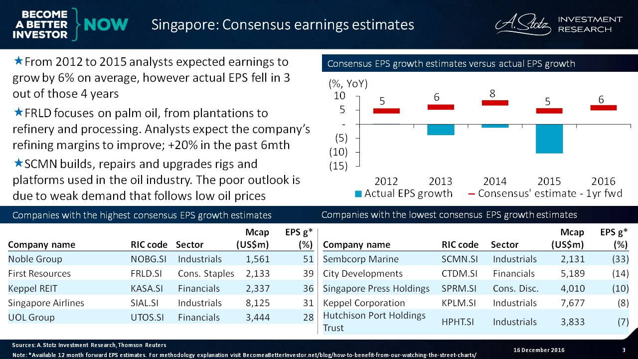 Analysts expected #earnings to grow by 6% on avg, however, actual EPS fell