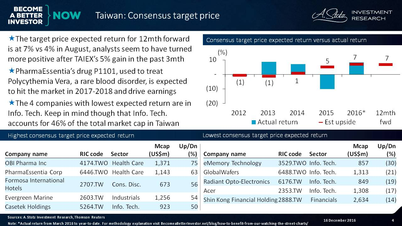 The target price expected return over the next 1yr for #Taiwan is at 7% vs 4% in Aug