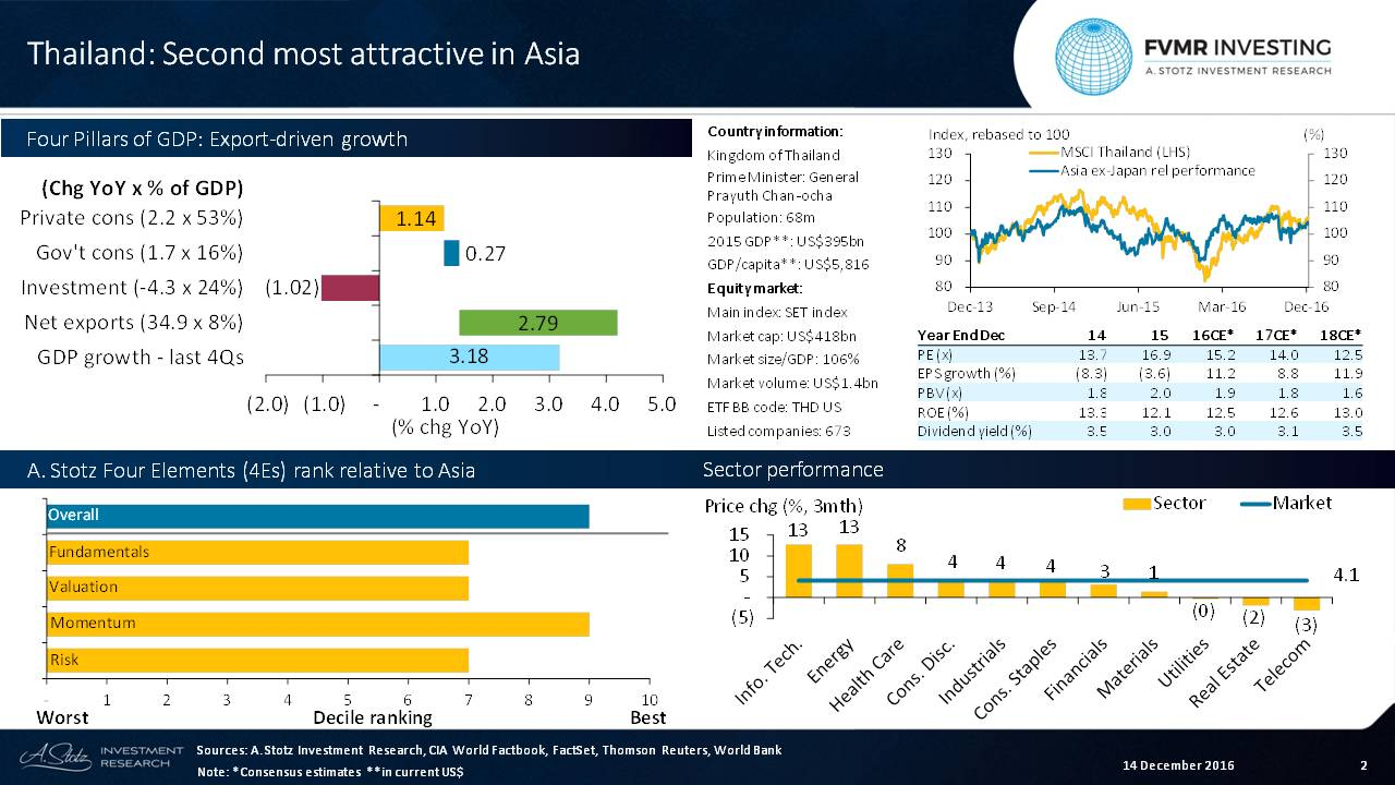 #Thailand Is Second Most Attractive in Asia