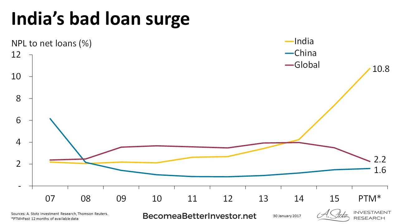 India's Bad Loan Surge - ValueWalk