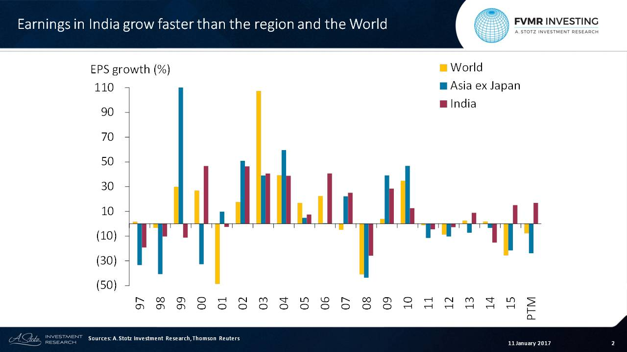Earnings in #India grow faster than Asia or the World