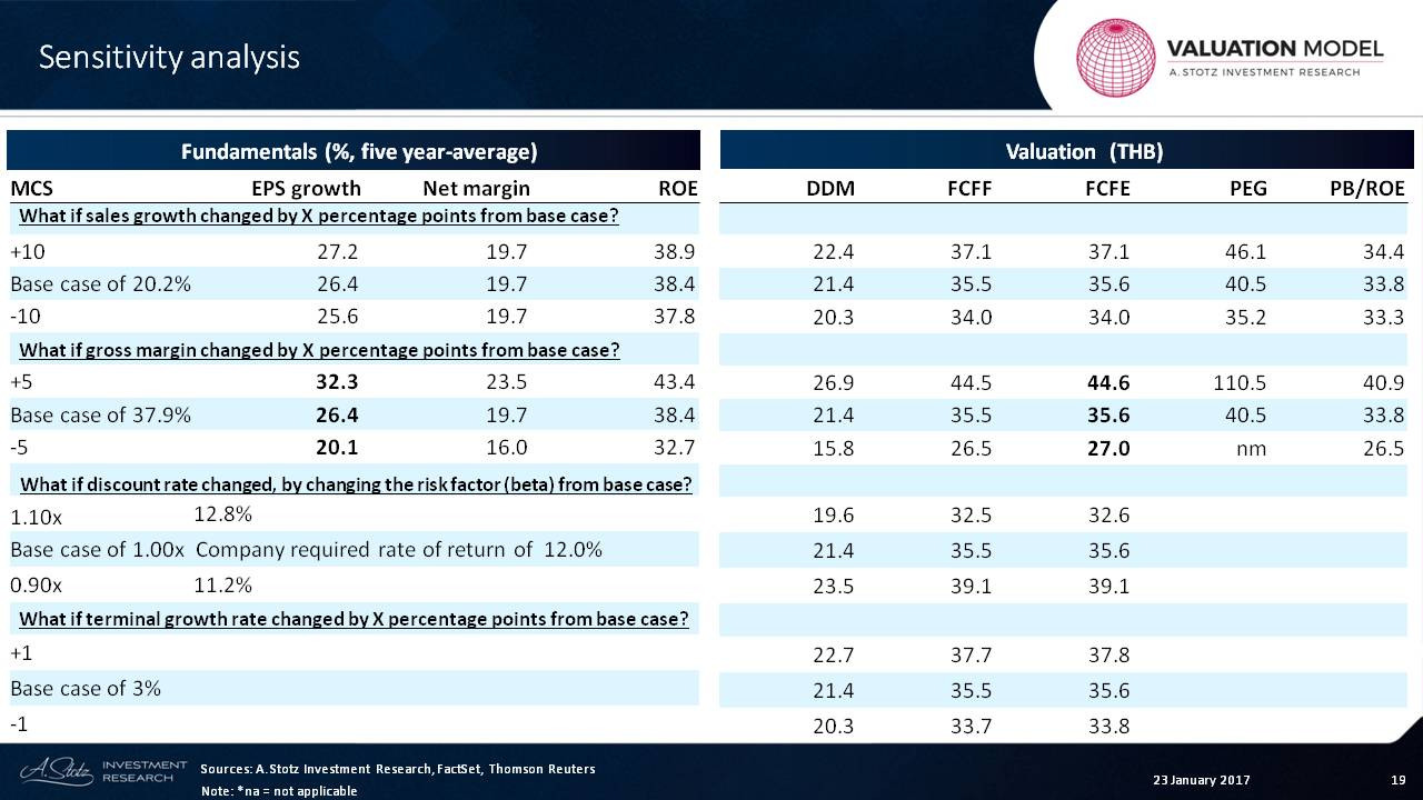 Learning #Valuation with @Andrew_Stotz: M.C.S. Steel PCL