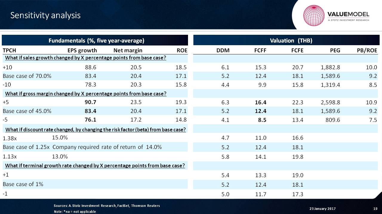 Learning #Valuation with @Andrew_Stotz: TPC Power Holding