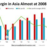 Charts of the day 15feb2017 - Profit Margin in Asia Almost at 2008 Bottom