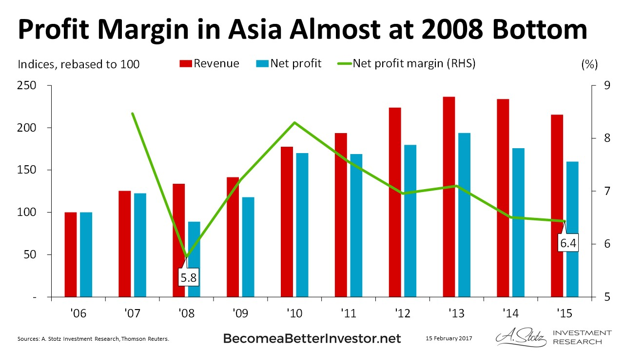 Charts of the day 15feb2017 Profit Margin in Asia Almost at 2008 Bottom
