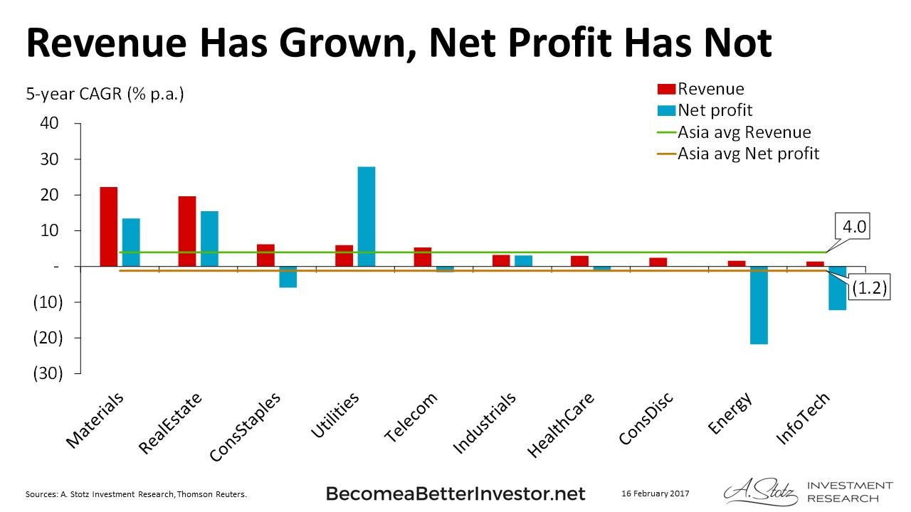 Asian Revenue Has Grown, Net Profit Has Not [CHART]