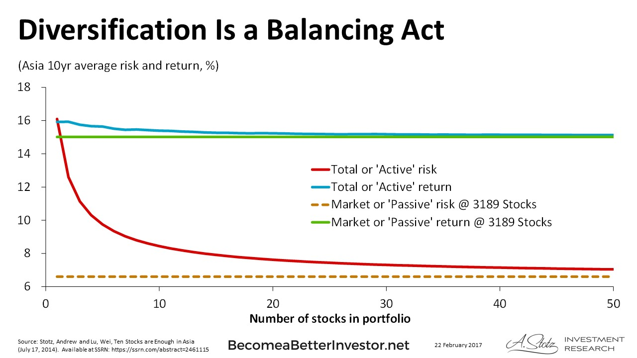 relationship between risk return and diversification