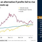 Chart of the day 21Mar2017 - Gold Could Be an Alternative If Profits Fail to Rise and Inflation Heats Up
