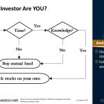 Chart of the day 22Mar2017 - What type of investor are you