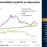 Chart of the day 22Mar2017 b - If Risk Rises, Commodities Could Be an Alternative to Gold