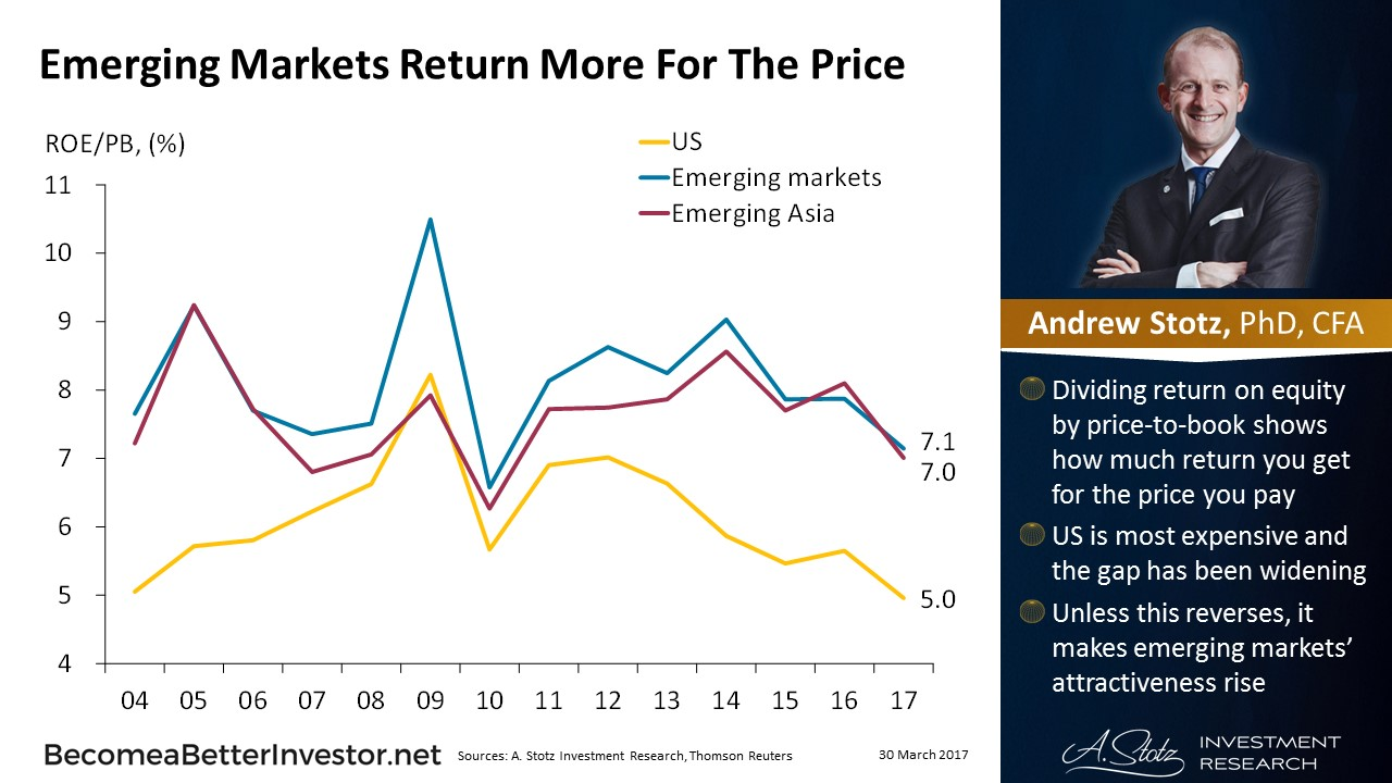 #EmergingMarkets Return More For The Price #ChartOfTheDay