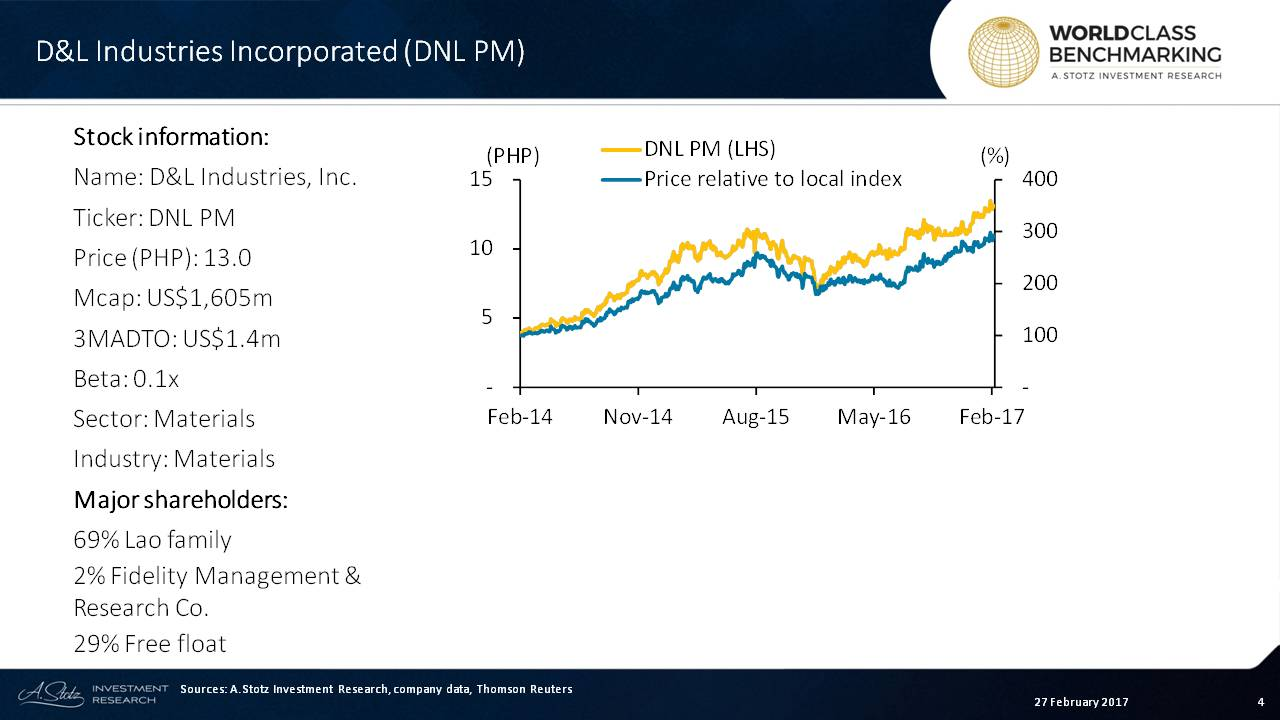 More than 70% of D&L's sales are to consumer companies #Philippines