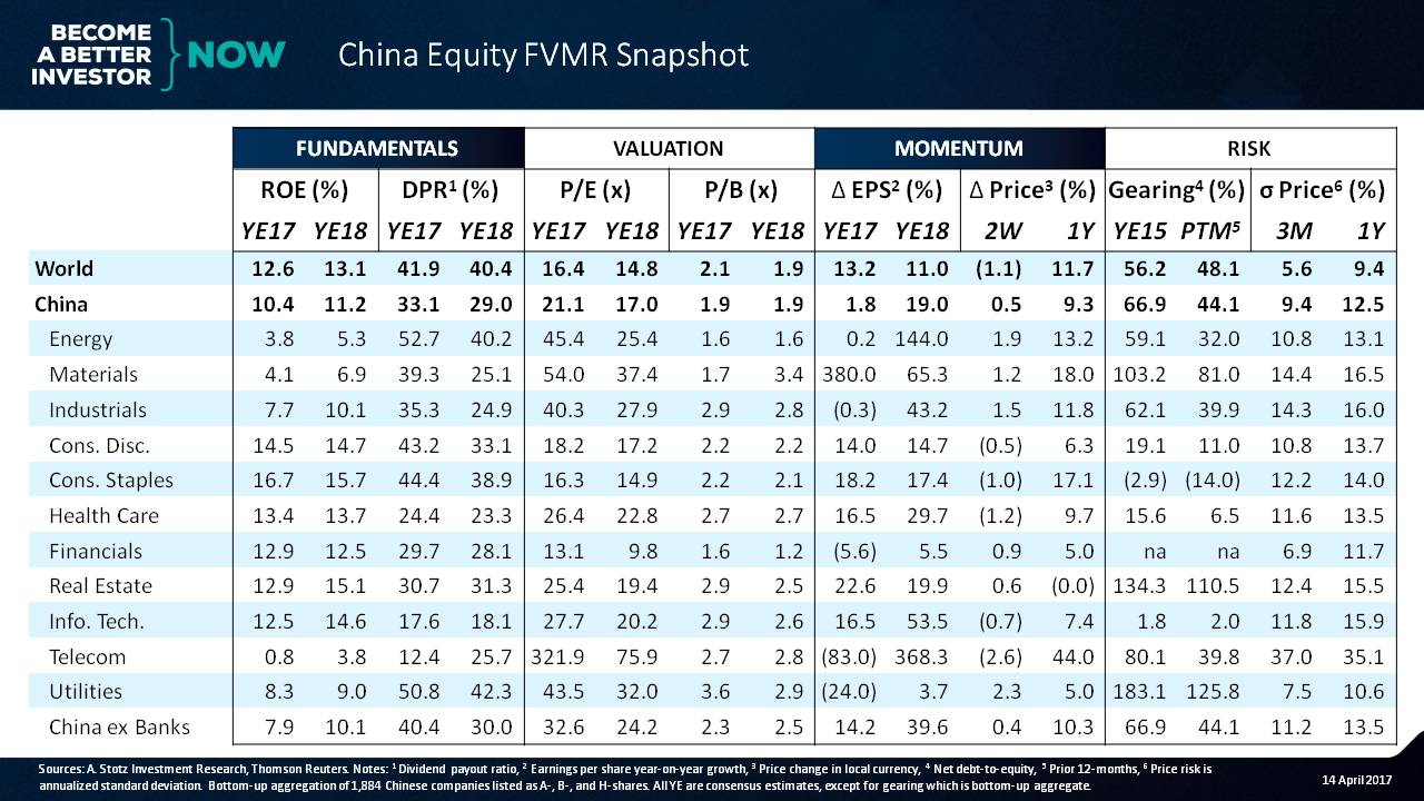 Relative to Global Market, China Still Expensive - #China #Equity FVMR Snapshot