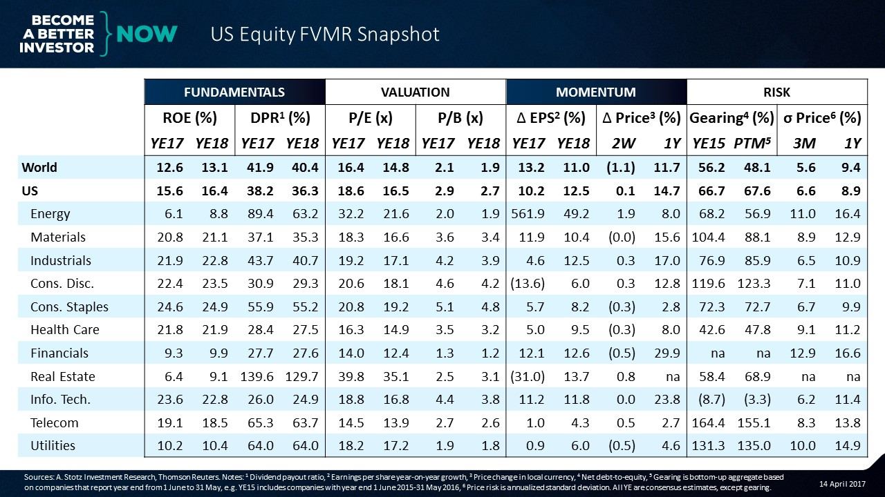 US ROE 3 percentage points above world average | US #Equity FVMR Snapshot