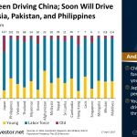 Youth Have Been Driving #China; Soon Will Drive India, Indonesia, Pakistan, and Philippines
