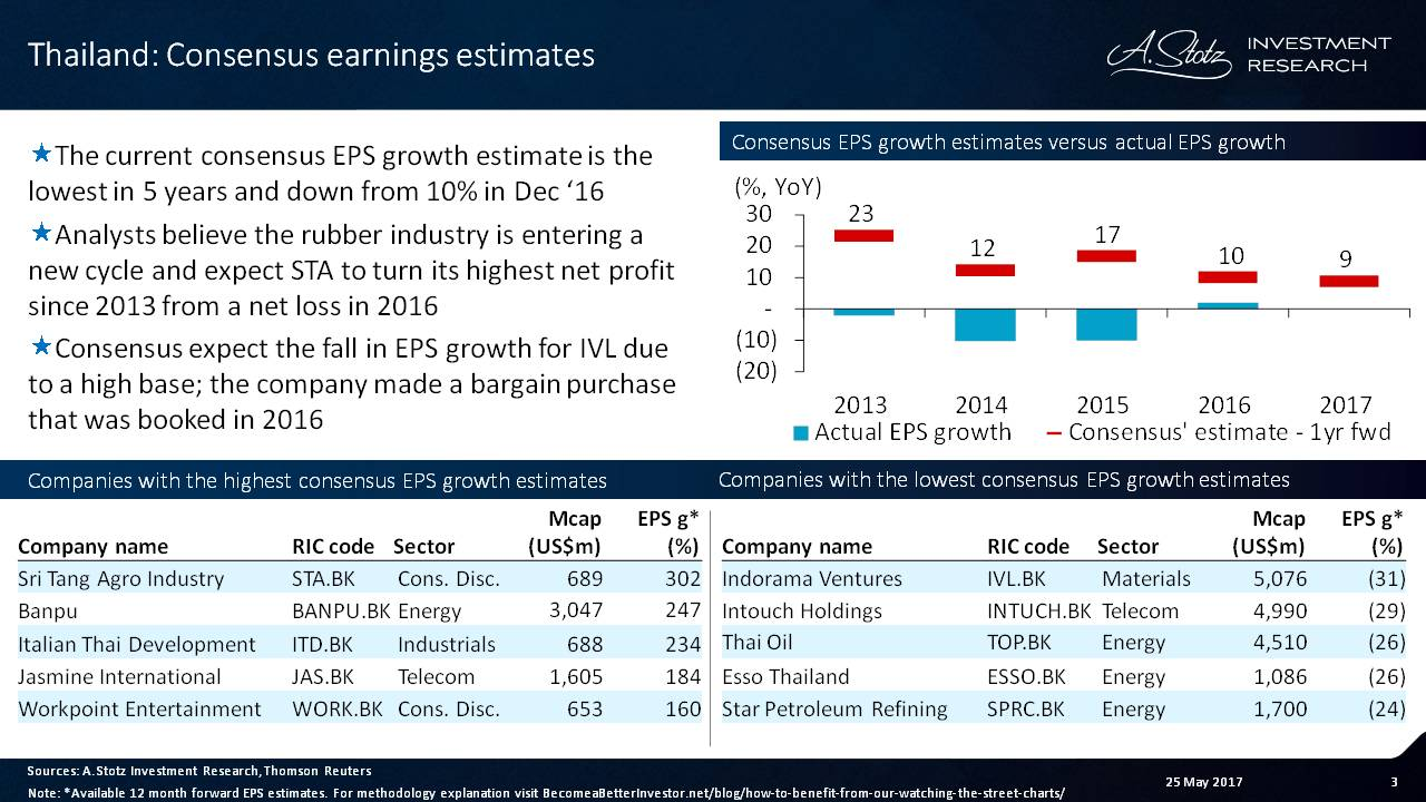 Consensus #earnings growth estimate for #Thailand is the lowest in 5 years