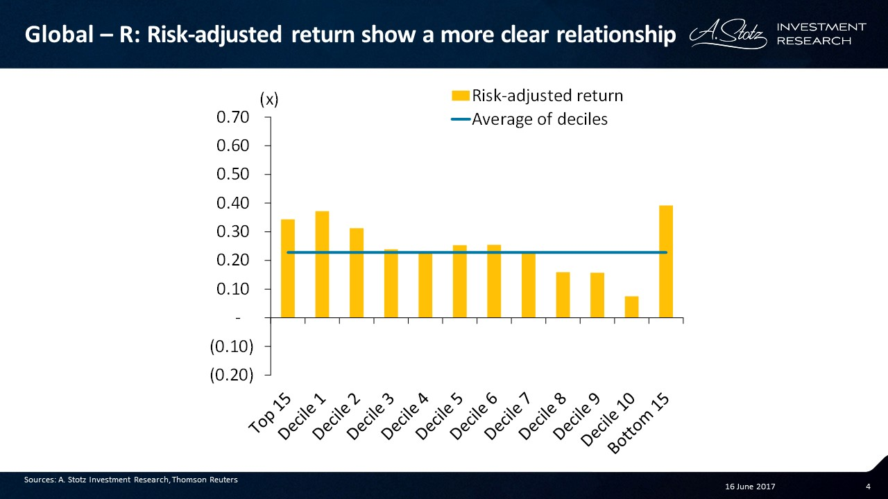 Risk-adjusted return show a more clear relationship between gearing and return