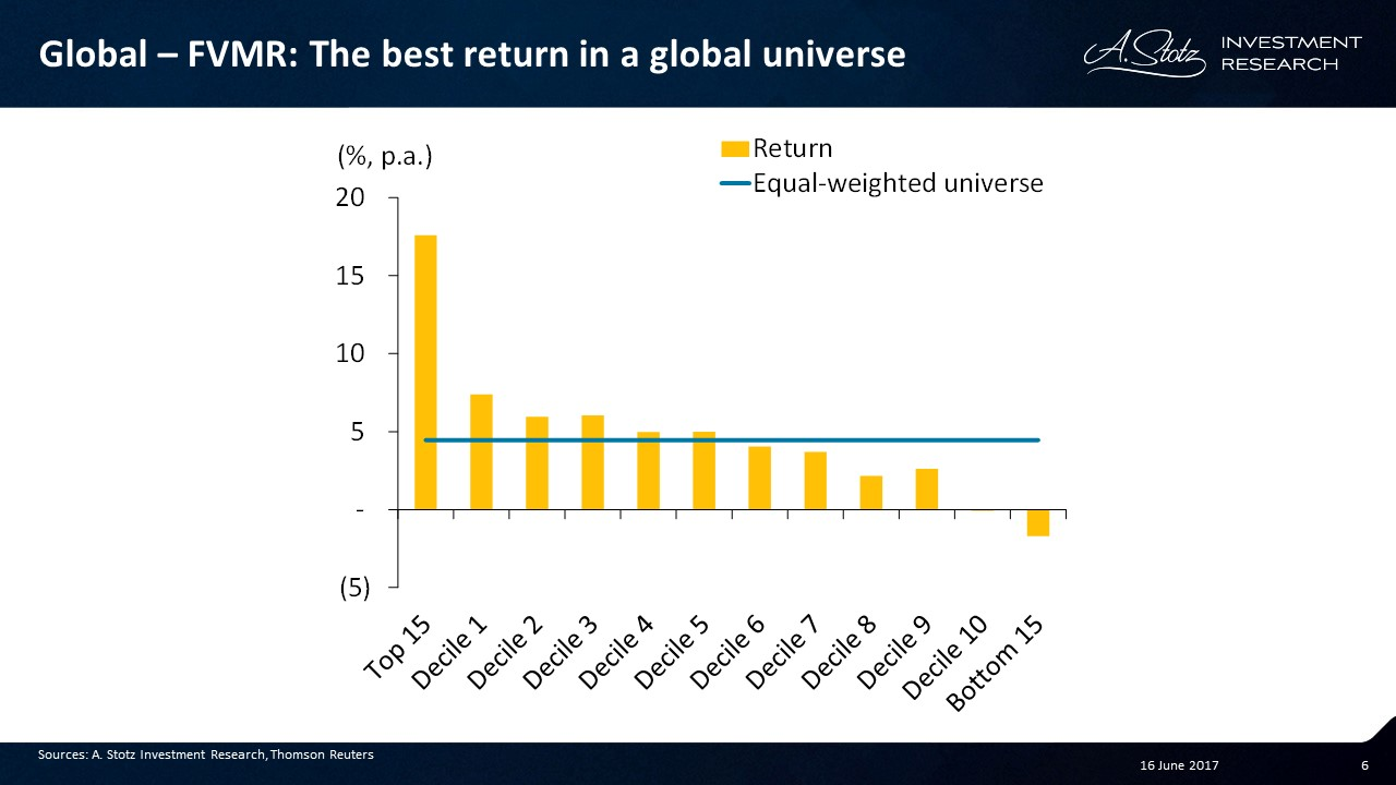 FVMR generated the best #return in a global universe