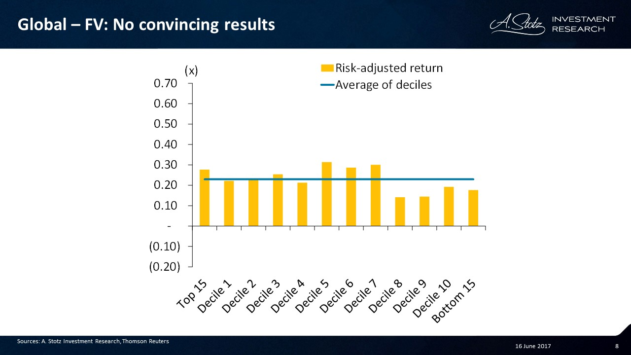 No convincing results when combining low PE and high asset turnover change