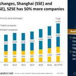 Of the two exchanges in #China, Shanghai (SSE) and Shenzhen (SZSE), SZSE has 50% more companies
