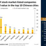 Number of listed companies and their total value in the top 10 #Chinese cities