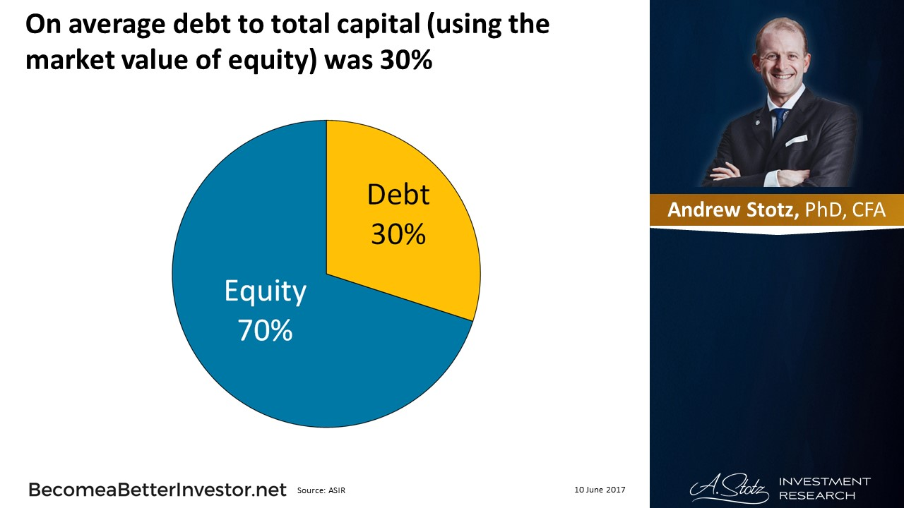 The Amount of #Debt in the Long-Term #Capital Structure by @Andrew_Stotz