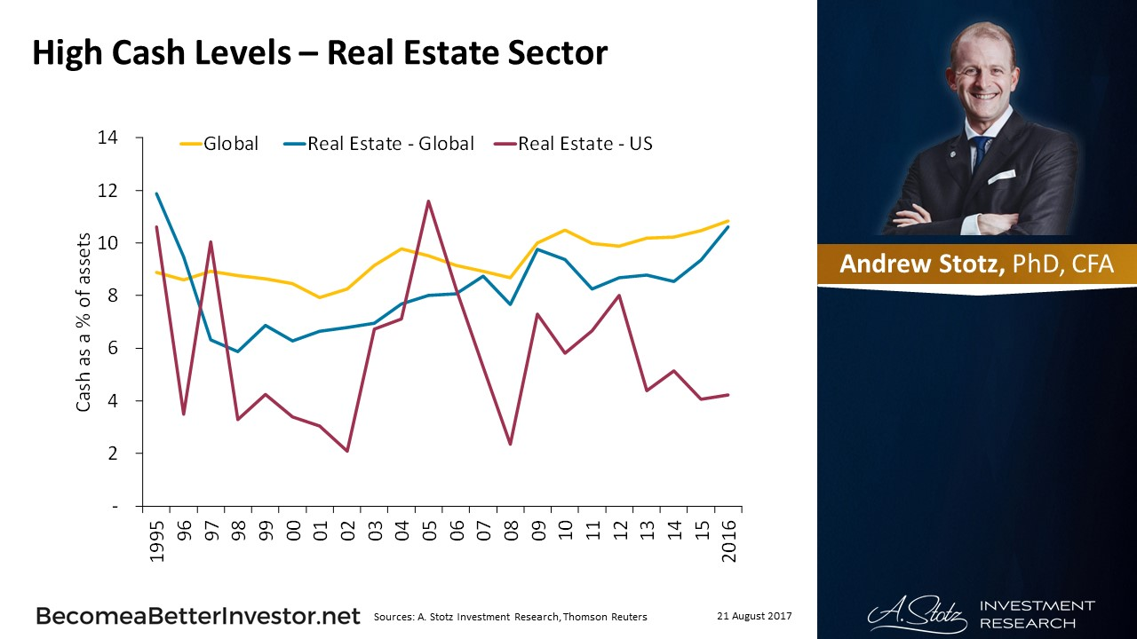 High #Cash Levels – Real Estate Sector