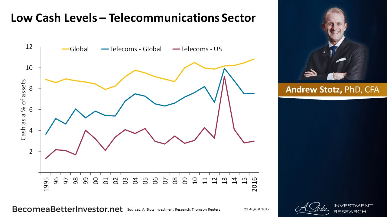 Low #Cash Levels – Telecommunications Sector