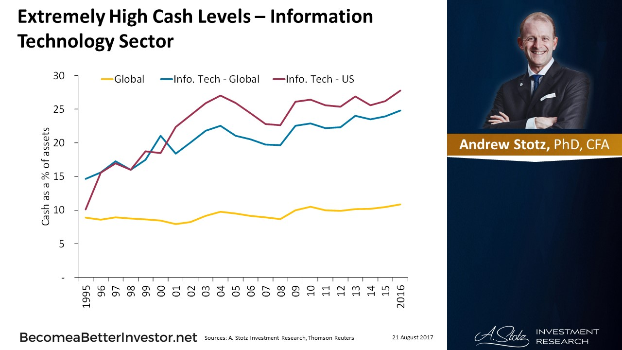 Extremely High #Cash Levels – Information Technology Sector