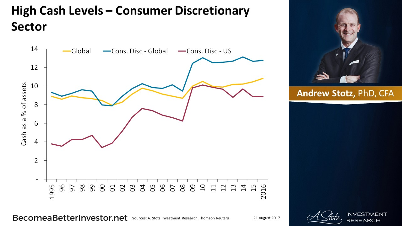 High #Cash Levels – Consumer Discretionary Sector