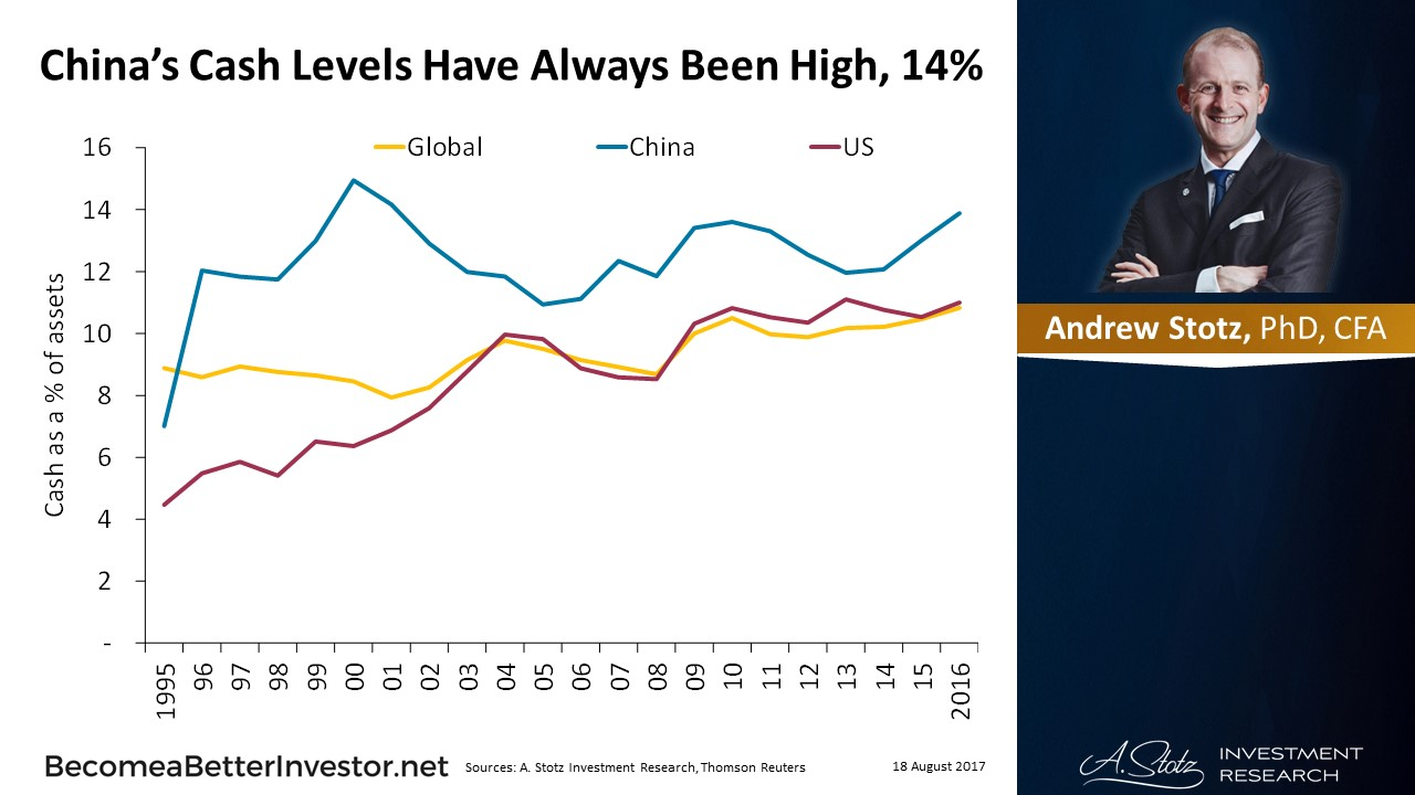 #China's Cash Levels Have Always Been High, 14%