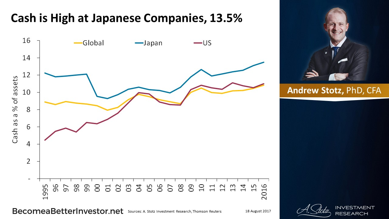 Cash is High at #Japanese Companies, 13.5%