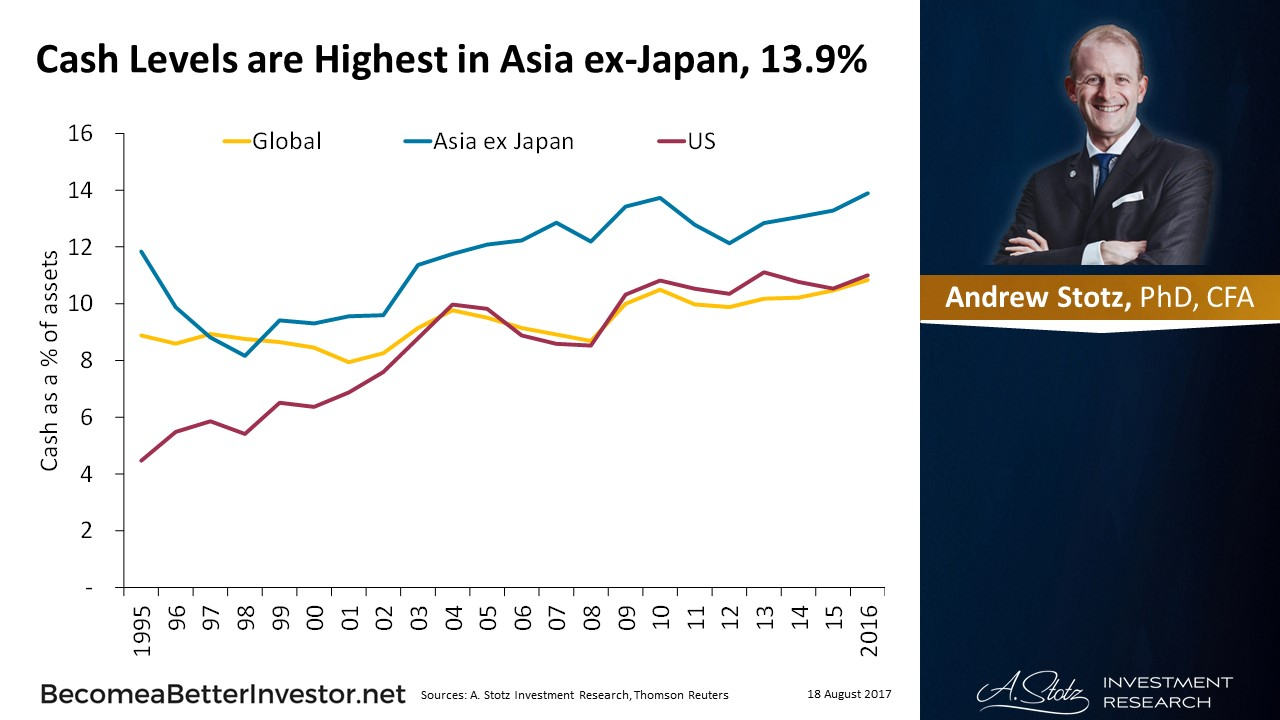 Cash Levels are Highest in #Asia ex-Japan, 13.9%