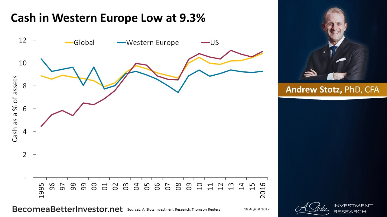 Cash in Western #Europe Low at 9.3%