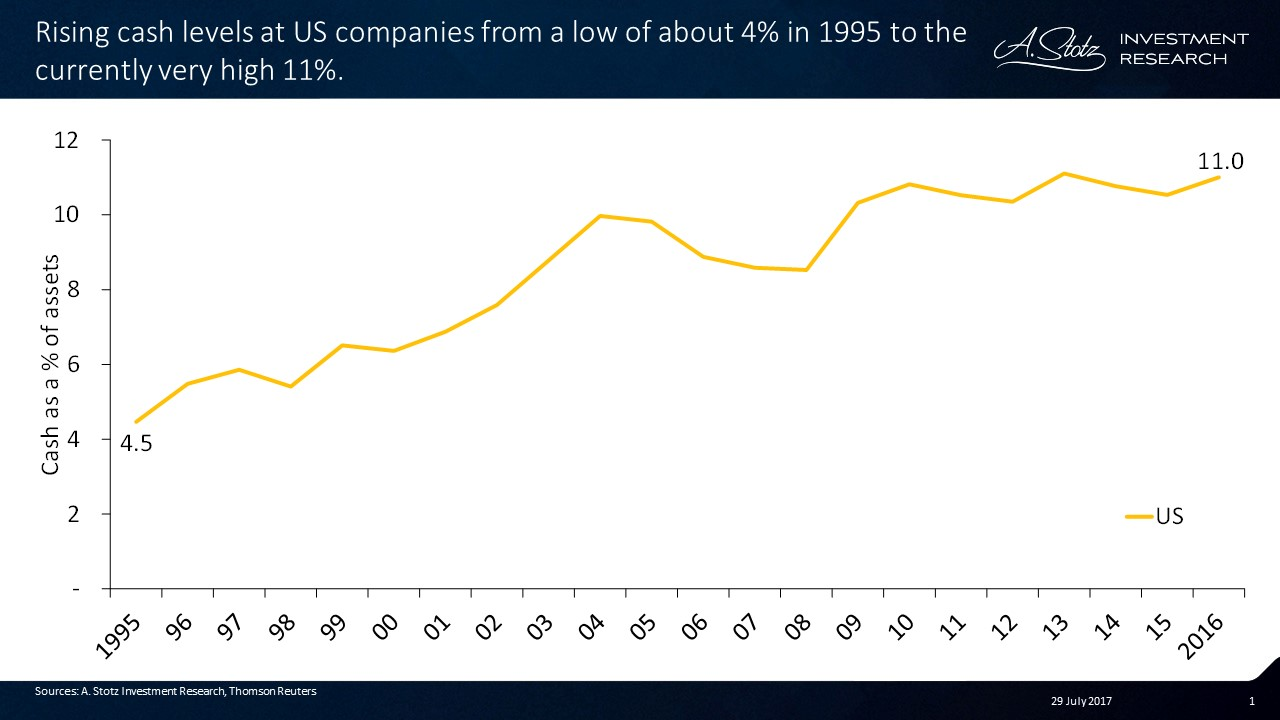 Rising #cash levels in US from a low of about 4% in 1995, to the currently very high 11%